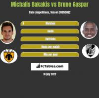 Michalis Bakakis vs Bruno Gaspar h2h player stats