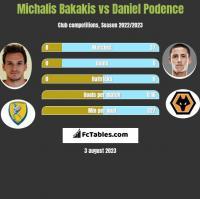 Michalis Bakakis vs Daniel Podence h2h player stats