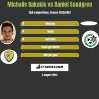 Michalis Bakakis vs Daniel Sundgren h2h player stats