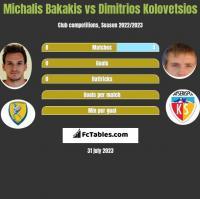 Michalis Bakakis vs Dimitrios Kolovetsios h2h player stats