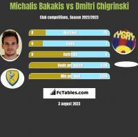 Michalis Bakakis vs Dmitri Chigrinski h2h player stats