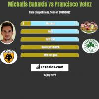 Michalis Bakakis vs Francisco Velez h2h player stats