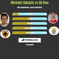 Michalis Bakakis vs Gil Dias h2h player stats