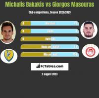 Michalis Bakakis vs Giorgos Masouras h2h player stats