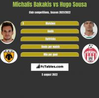 Michalis Bakakis vs Hugo Sousa h2h player stats
