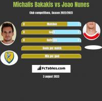 Michalis Bakakis vs Joao Nunes h2h player stats