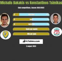 Michalis Bakakis vs Konstantinos Tsimikas h2h player stats