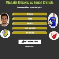 Michalis Bakakis vs Nenad Krsticic h2h player stats