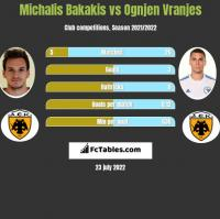 Michalis Bakakis vs Ognjen Vranjes h2h player stats