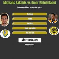 Michalis Bakakis vs Omar Elabdellaoui h2h player stats