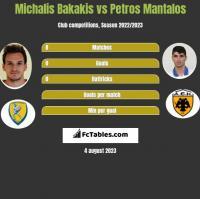 Michalis Bakakis vs Petros Mantalos h2h player stats