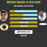 Michalis Bakakis vs Uros Cosic h2h player stats