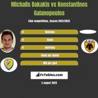Michalis Bakakis vs Konstantinos Galanopoulos h2h player stats