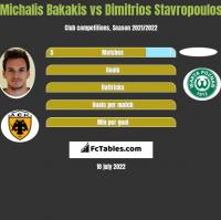 Michalis Bakakis vs Dimitrios Stavropoulos h2h player stats