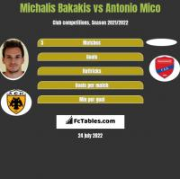 Michalis Bakakis vs Antonio Mico h2h player stats