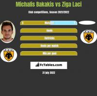 Michalis Bakakis vs Ziga Laci h2h player stats