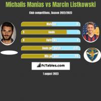 Michalis Manias vs Marcin Listkowski h2h player stats