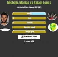 Michalis Manias vs Rafael Lopes h2h player stats