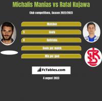 Michalis Manias vs Rafal Kujawa h2h player stats