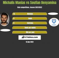 Michalis Manias vs Soufian Benyamina h2h player stats