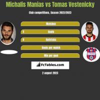 Michalis Manias vs Tomas Vestenicky h2h player stats