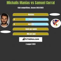 Michalis Manias vs Samuel Corral h2h player stats