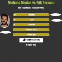 Michalis Manias vs Erik Parsson h2h player stats