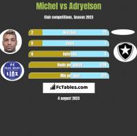 Michel vs Adryelson h2h player stats