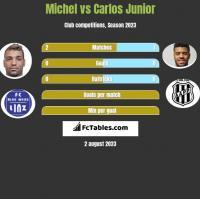 Michel vs Carlos Junior h2h player stats