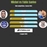 Michel vs Fabio Santos h2h player stats
