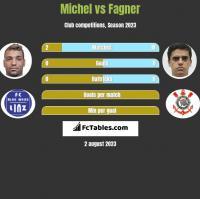 Michel vs Fagner h2h player stats