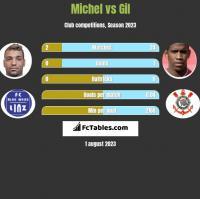 Michel vs Gil h2h player stats