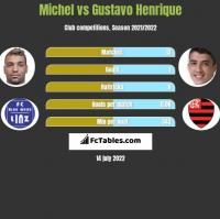 Michel vs Gustavo Henrique h2h player stats
