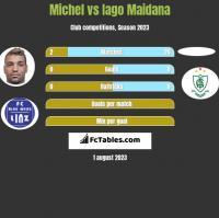 Michel vs Iago Maidana h2h player stats