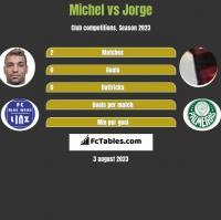 Michel vs Jorge h2h player stats