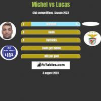 Michel vs Lucas h2h player stats