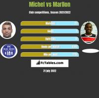 Michel vs Marllon h2h player stats