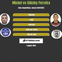 Michel vs Sidcley Ferreira h2h player stats