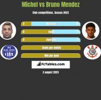Michel vs Bruno Mendez h2h player stats