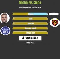 Michel vs Chico h2h player stats