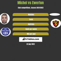 Michel vs Ewerton h2h player stats