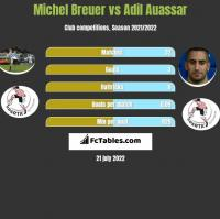 Michel Breuer vs Adil Auassar h2h player stats