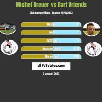 Michel Breuer vs Bart Vriends h2h player stats
