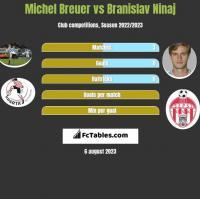 Michel Breuer vs Branislav Ninaj h2h player stats