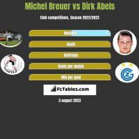 Michel Breuer vs Dirk Abels h2h player stats