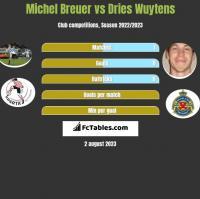 Michel Breuer vs Dries Wuytens h2h player stats