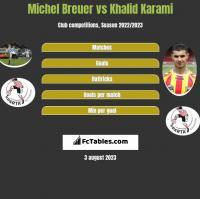 Michel Breuer vs Khalid Karami h2h player stats