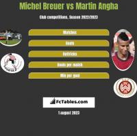 Michel Breuer vs Martin Angha h2h player stats