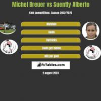 Michel Breuer vs Suently Alberto h2h player stats