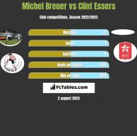 Michel Breuer vs Clint Essers h2h player stats